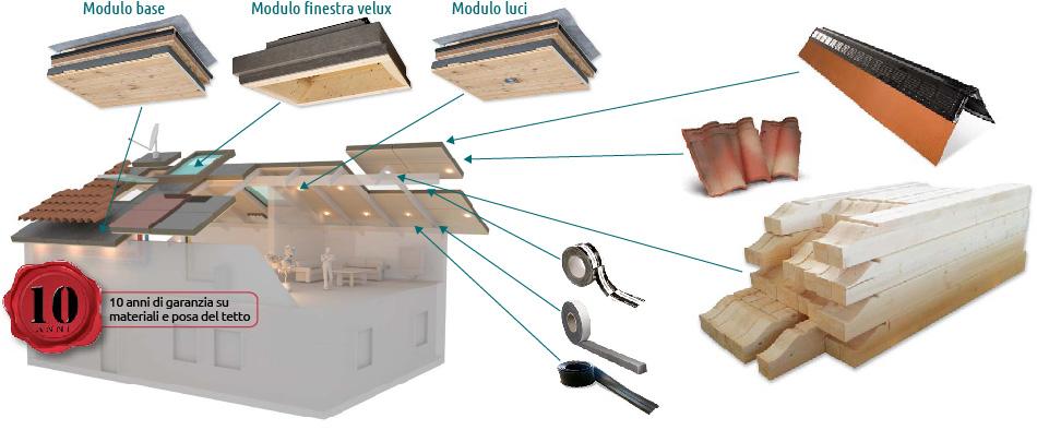 tetto modulare isolante VASS